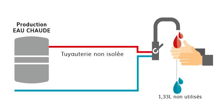 isoler les tuyaux du ballon d'eau chaude