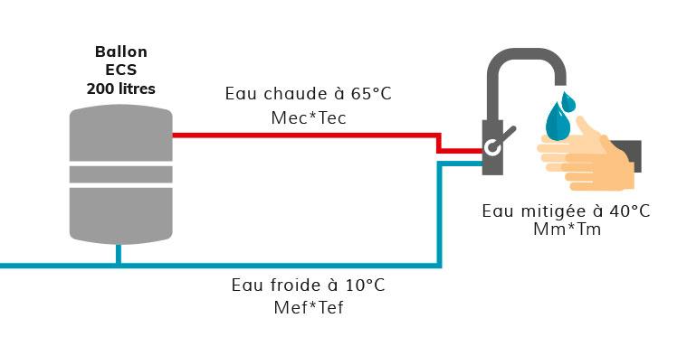 capacité du ballon d'eau chaude