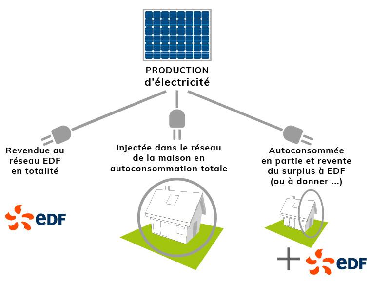 panneaux photovoltaïques avec le ballon d'eau chaude