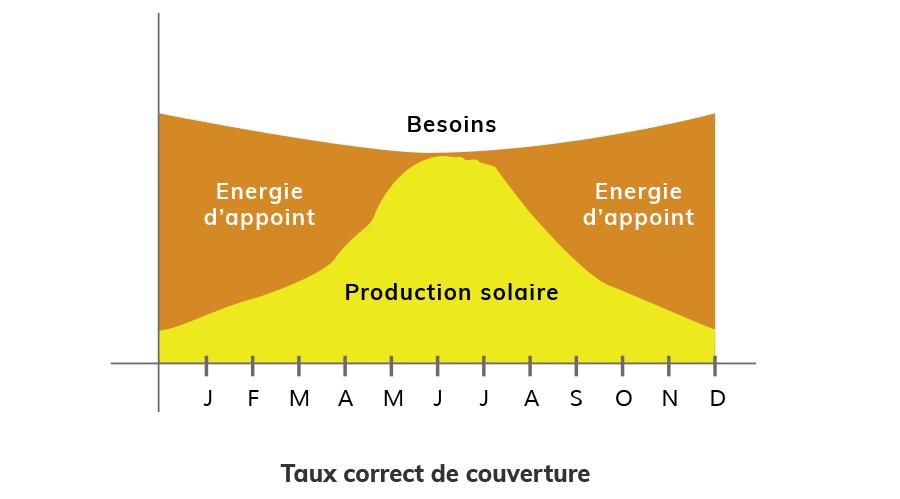 Surdimensionner l'installation solaire thermique