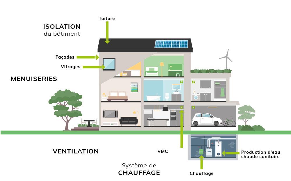 Aides financieres 2021 rénovation énergétique