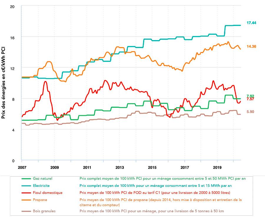 Comparer le prix de l'énergie